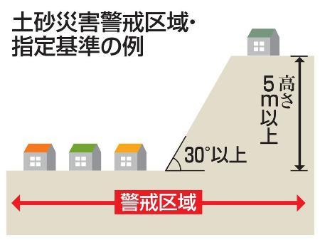 土砂災害警戒区域・指定基準の例