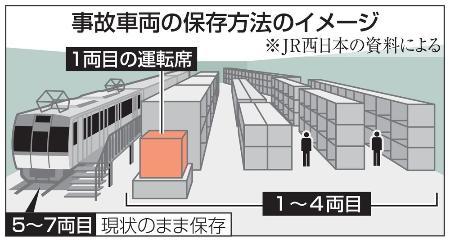 事故車両の保存方法のイメージ