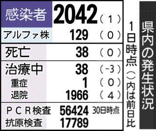 富山 県 速報 コロナ 富山、2日連続30人超 新型コロナ